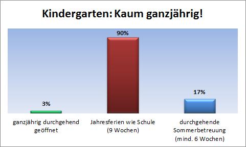 Wie ganzjährig sind Tirols Kindergärten?
