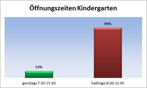 Statistik zu Öffnungszeiten von Kindergärten in Tirol