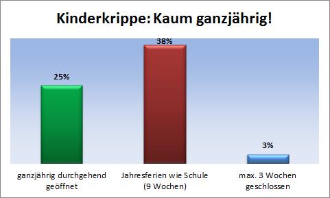Wie ganzjährig sind Tirols Kinderkrippen?