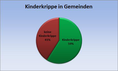 Statistik zu Kinderkrippen in Tirols Gemeinden
