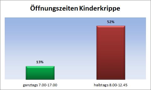 Statistik zu Öffnungszeiten in Tiroler Kinderkrippen
