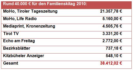 Werbeausgaben des Landes Tirol für den Familienskitag 2010