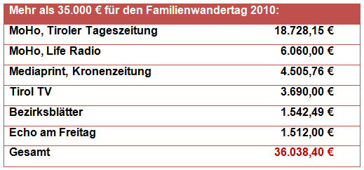 Werbeausgaben des Landes Tirol für den Familienwandertag 2010