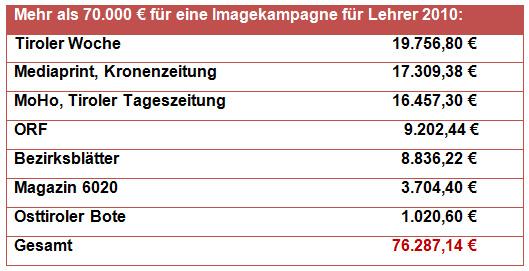 Werbeausgaben des Landes Tirol für Imagekampagne Lehrer 2010