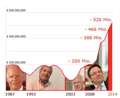 Schulden Land Tirol von 1987 bis 2014
