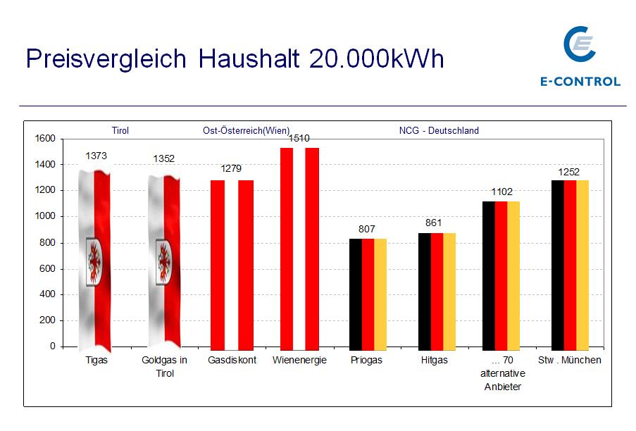 Vergleich der Gaspreise in Tirol, Österreich und Deutschland