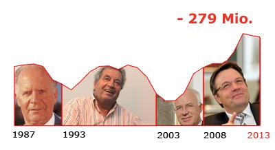 Die Landesschulden Tirols von 1987 bis 2013
