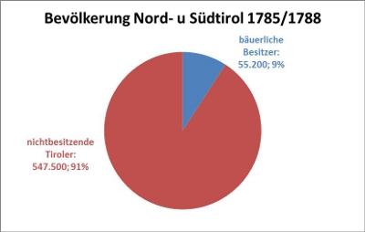 Volkszählung aus dem Jahr 1785