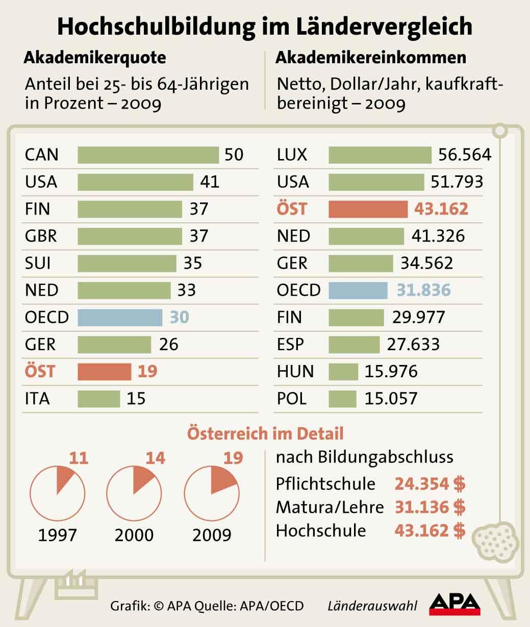 Hochschulbildung im Ländervergleich
