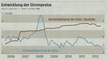 Strompreisentwicklung von 2006 bis 2012