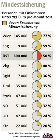 Statistik über die Mindestsicherung in Österreich nach Bundesländern