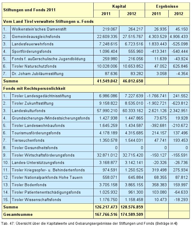 Aufschluss der Ausgaben für Stiftungen und Fonds 2011
