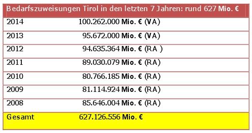 Aufstellung über die Bedarfszuweisungen in Tirol von 2008 bis 2014