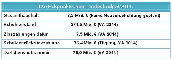 Die Eckpunkte des Landesbudgets 2014