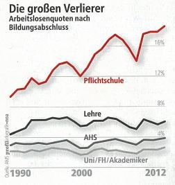 Statistik über die Arbeitslosigkeit nach Bildungsabschluss