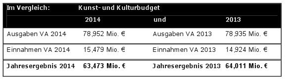 Das Kunst- und Kulturbudget 2013 und 2014 im Vergleich