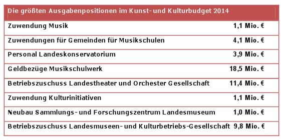 Die größten Ausgabeposten im Kunst- und Kulturbudget 2014