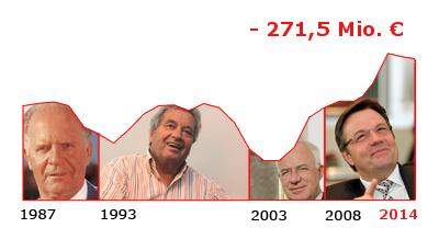 Die Landesschulden in Tirol von 1987 bis 2014