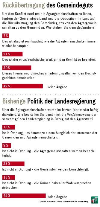 Umfrage der Tiroler Tageszeitung zum Agrarunrecht