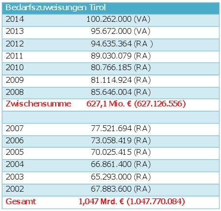 Statistik über die Bedarfszuweisungen von 2002 bis 2014