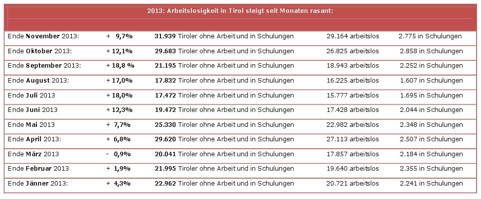 Statistik zur Arbeitslosigkeit in Tirol von Jänner bis November 2013