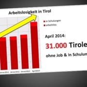 Grafik zur Arbeitslosigkeit in Tirol im April 2014