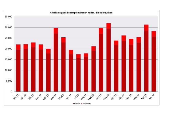 Statistik über die Arbeitslosigkeit in Tirol von 2011 bis 2014