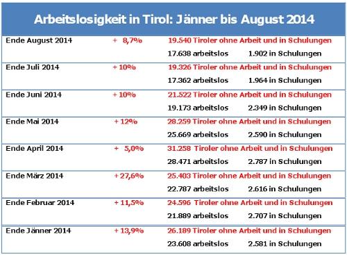 Statistik über die Arbeitslosigkeit in Tirol von Jänner bis August 2014