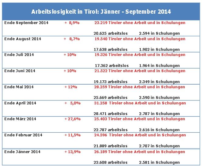 Statistik zur Arbeitslosigkeit von Jänner bis September 2014