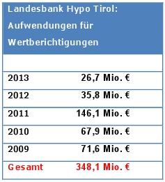 Wertberichtigungen der Hypo Tirol Bank der Jahre 2009-2013