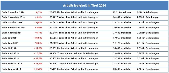 Arbeitslosenstatistik in Tirol 2014