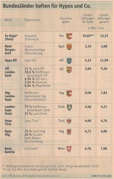 Die Hypo-Haftungen der österreichischen Bundesländer