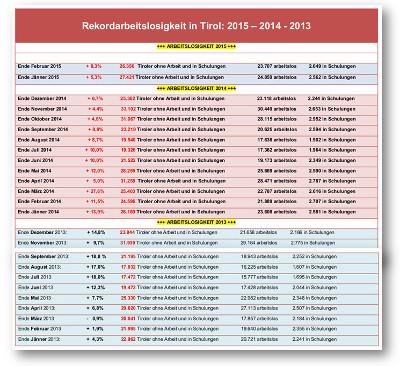 Arbeitslosenstatistik von 2013 bis 2015