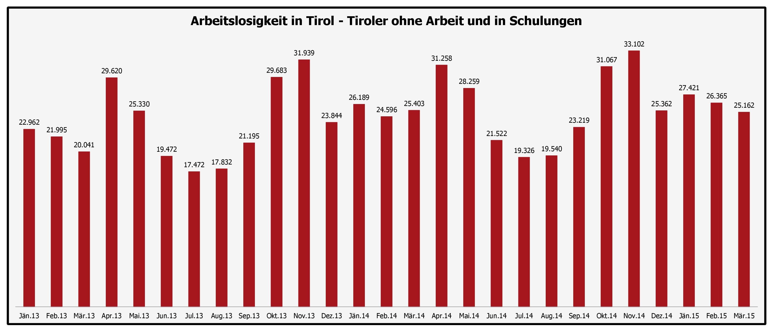 Grafische Übersicht über die Arbeitslosigkeit in Tirol