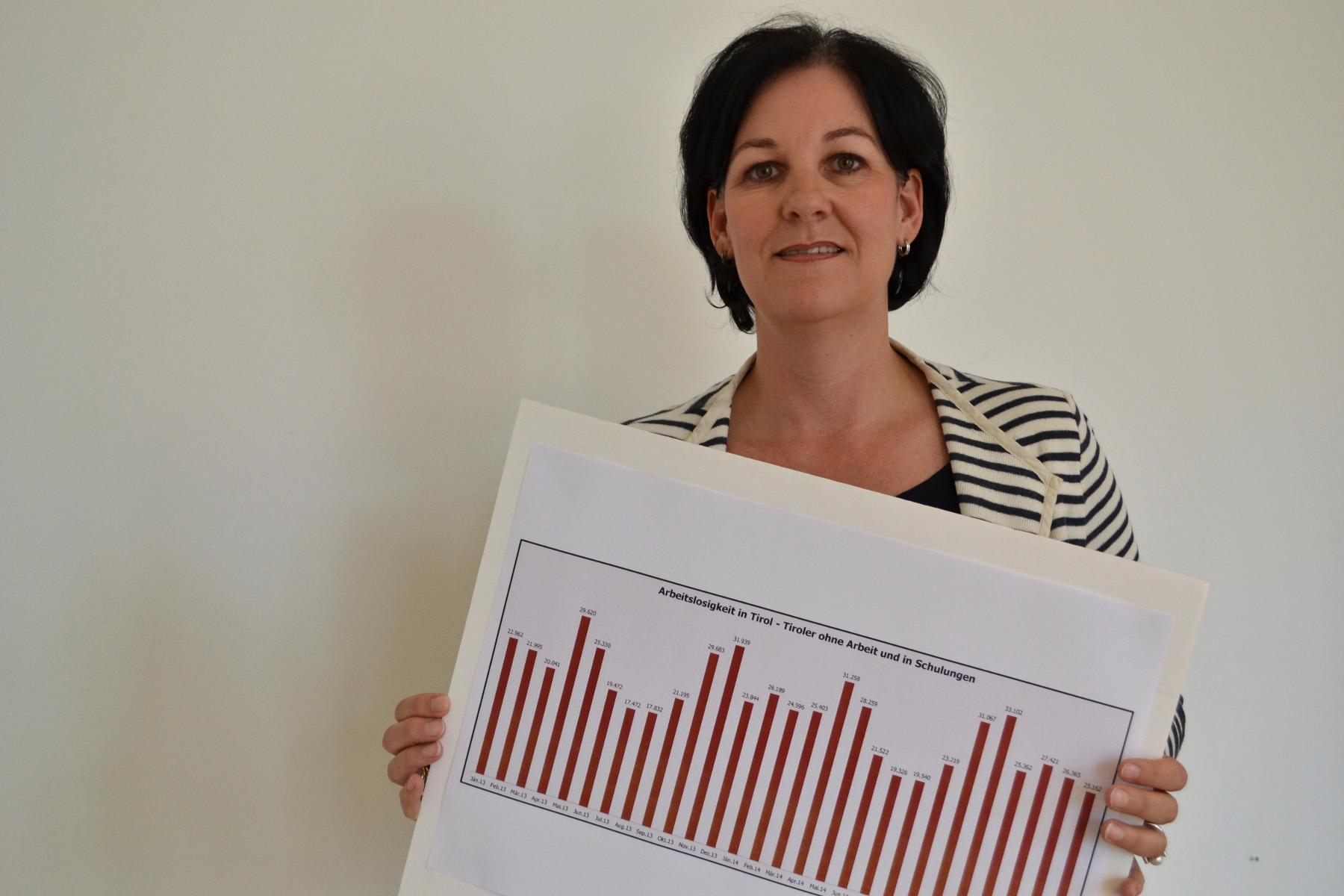 Andrea Haselwanter-Schneider mit Grafik zur Arbeitslosigkeit