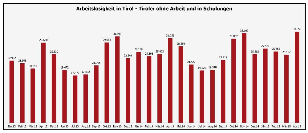 Die Arbeitslosigkeit in Tirol erreicht im April Rekordniveau