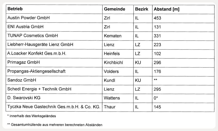 Die Tabelle der Seveso Betriebe und deren Gefährdungszonen