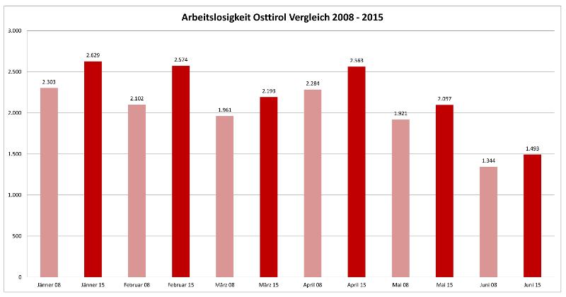 Statistik zur Arbeitslosigkeit in Osttirol