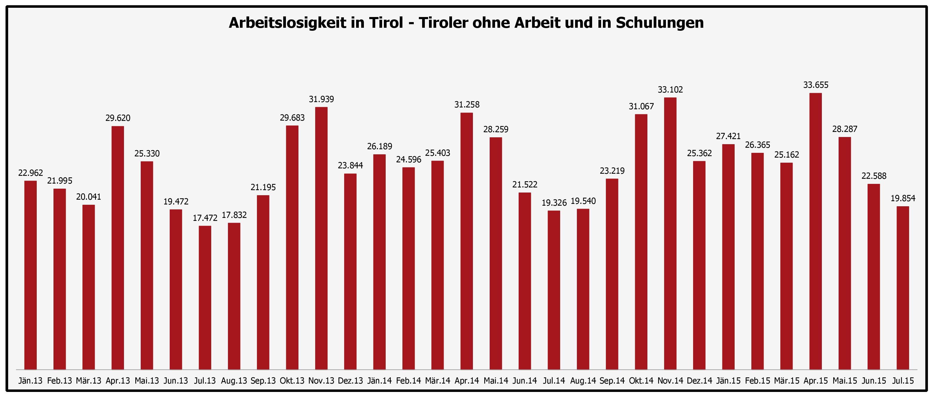 Grafik zur Arbeitslosigkeit in Tirol im Juli 2015