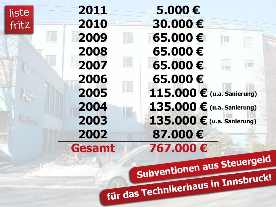 Grafik zu den Subventionen für das Technikerhaus 2002 bis 2011
