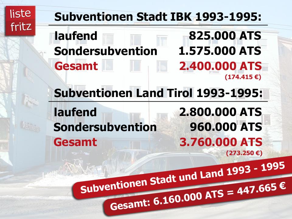 Grafik zu den Subventionen für das Technikerhaus von 1993 bis 1995