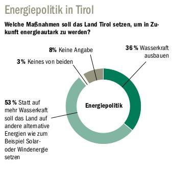 TT Umfrage Energie Grafik 2016