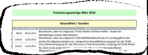Liste der 31 Fristsetzungsanträge der Liste Fritz