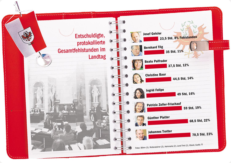 Statistik über die Fehlstunden der Landesräte in Tirol