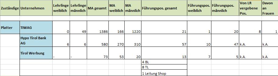 Mitarbeiterstatistik von Tiwag, Hypo und Tirol Werbung