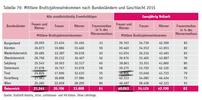 Bericht zu Einkommen in Tirol