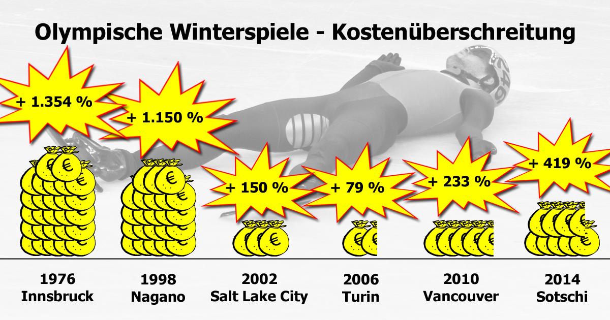 Kostenüberschreitung bei Olympischen Winterspielen